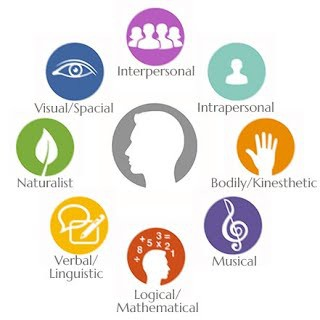 Les 8 intelligences